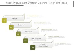 Client Procurement Strategy Diagram Powerpoint Ideas