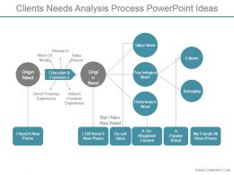 Clients Needs Analysis Process Powerpoint Ideas