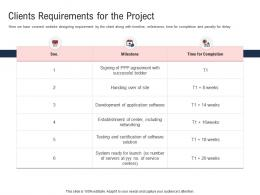 Clients Requirements For The Project Electronic Government Processes Ppt Designs
