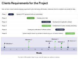 Clients Requirements For The Project Penalty Ppt Powerpoint Presentation Outline Elements