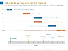 Clients Requirements For The Project Successful Bidder Ppt Templates