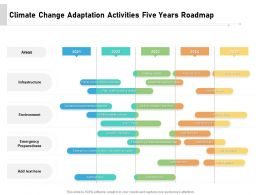 Climate Change Adaptation Activities Five Years Roadmap
