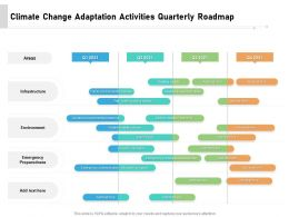 Climate Change Adaptation Activities Quarterly Roadmap