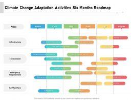 Climate Change Adaptation Activities Six Months Roadmap