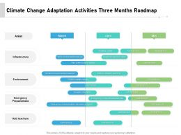 Climate Change Adaptation Activities Three Months Roadmap
