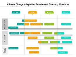 Climate Change Adaptation Enablement Quarterly Roadmap