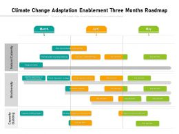 Climate Change Adaptation Enablement Three Months Roadmap