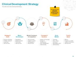 Clinical Development Strategy Ppt Powerpoint Presentation File Ideas