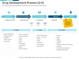 Clinical Research Marketing Strategies Drug Development Process Target Ppt Introduction