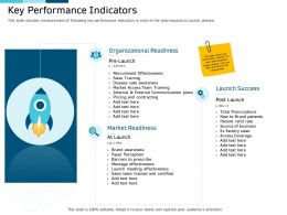 Clinical Research Marketing Strategies Key Performance Indicators Ppt Information