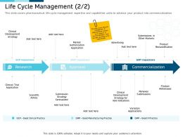 Clinical Research Marketing Strategies Life Cycle Management Covers Ppt Structure