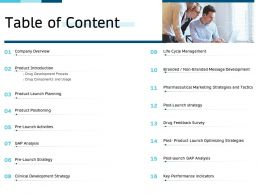 Clinical Research Marketing Strategies Table Of Content Ppt Designs