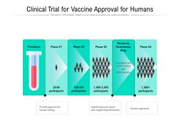 Clinical Trial For Vaccine Approval For Humans