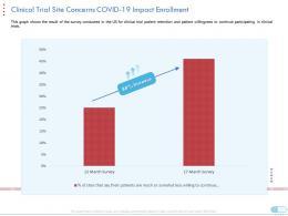 Clinical Trial Site Concerns Covid19 Impact Enrollment Coronavirus Impact Assessment Mitigation Strategies Ppt Deck