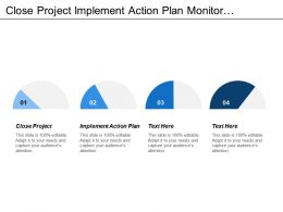 Close Project Implement Action Plan Monitor Performance Set Objectives