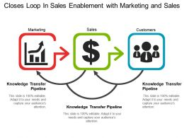 Closes Loop In Sales Enablement With Marketing And Sales