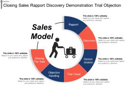 Closing Sales Rapport Discovery Demonstration Trial Objection