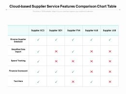 Cloud Based Supplier Service Features Comparison Chart Table