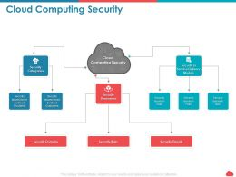 Cloud Computing Security Security Threats Ppt Powerpoint Presentation Slide