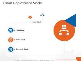 Cloud Deployment Model Cloud Computing Ppt Topics