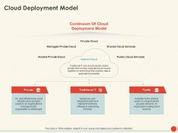 Cloud Deployment Model Traditional Ppt Powerpoint Presentation Graphics