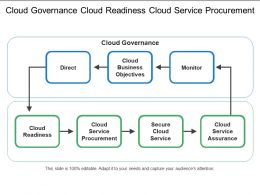 Cloud Governance Cloud Readiness Cloud Service Procurement