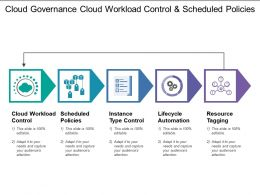 Cloud Governance Cloud Workload Control And Scheduled Policies