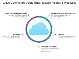 Cloud Governance Define Roles Security Policies And Processes