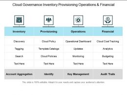 Cloud Governance Inventory Provisioning Operations And Financial