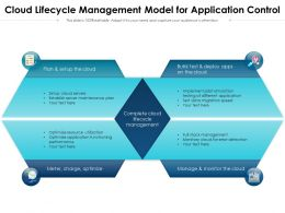 Cloud Lifecycle Management Model For Application Control