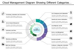 Cloud Management Diagram Showing Different Categories Of Governance Monitoring And Continuous Configuration