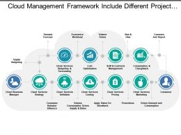Cloud Management Framework Include Different Project Phases Of Cost Optimization Budgeting And Forecasting