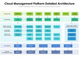 Cloud Management Platform Detailed Architecture