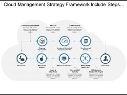 Cloud Management Strategy Framework Include Steps For Continuous Improvement