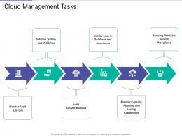 Cloud Management Tasks Public Vs Private Vs Hybrid Vs Community Cloud Computing