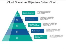 Cloud Operations Objectives Deliver Cloud Services Optimization Maintenance