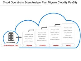 Cloud Operations Scan Analyze Plan Migrate Cloudify Paasify
