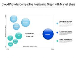 Cloud Provider Competitive Positioning Graph With Market Share