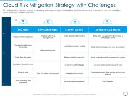 Cloud Risk Mitigation Strategy With Challenges Cloud Computing Infrastructure Adoption Plan