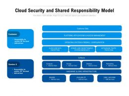 Cloud Security And Shared Responsibility Model