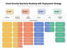 Cloud Security Quarterly Roadmap With Deployment Strategy
