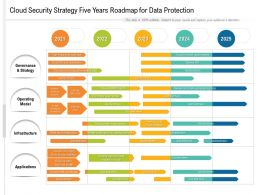 Cloud Security Strategy Five Years Roadmap For Data Protection