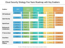 Cloud Security Strategy Five Years Roadmap With Key Enablers