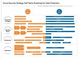 Cloud Security Strategy Half Yearly Roadmap For Data Protection