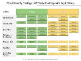 Cloud Security Strategy Half Yearly Roadmap With Key Enablers
