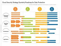 Cloud Security Strategy Quarterly Roadmap For Data Protection