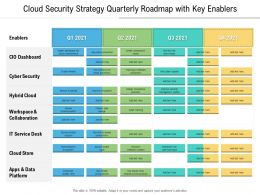 Cloud Security Strategy Quarterly Roadmap With Key Enablers