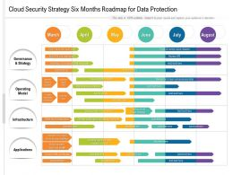 Cloud Security Strategy Six Months Roadmap For Data Protection