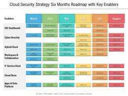 Cloud Security Strategy Six Months Roadmap With Key Enablers