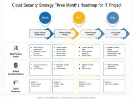 Cloud Security Strategy Three Months Roadmap For IT Project